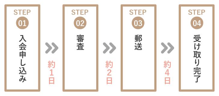 エポスカード発行までの日数
